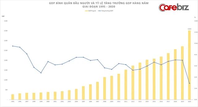 GDP bình quân đầu người và tỷ lệ tăng trưởng hàng năm