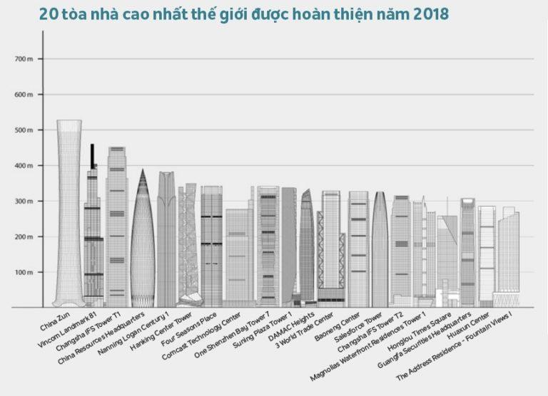 Tòa nhà Landmark 81 lọt top 10 tòa nhà cao nhất thế giới